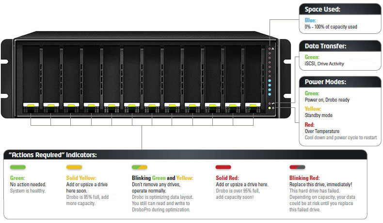Sample Drobo B1200i Light Indicators Diagram