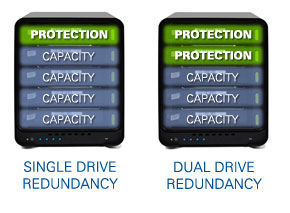 Data Protection and Expandability Made Simple
