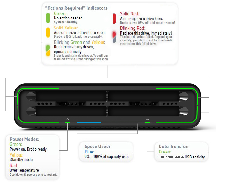 Sample Drobo Mini Light Indicators Diagram