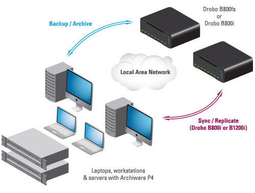 Professional Backup with Drobo and P4 Backup2Go Diagram