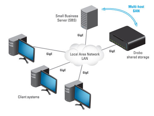 The ease of connecting Drobo in an SBS environment.